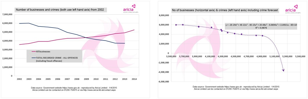 Aricia Update Graph - business - crime - forecast - department for business, innovation & skills - home office - Business Statistics