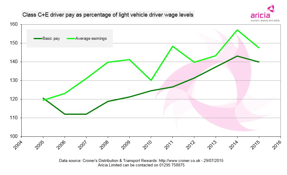 Aricia Update Graph - Driver pay - class C+E - HGV - LGV - vans - Croner - 30 July 2015 - logistics statistics