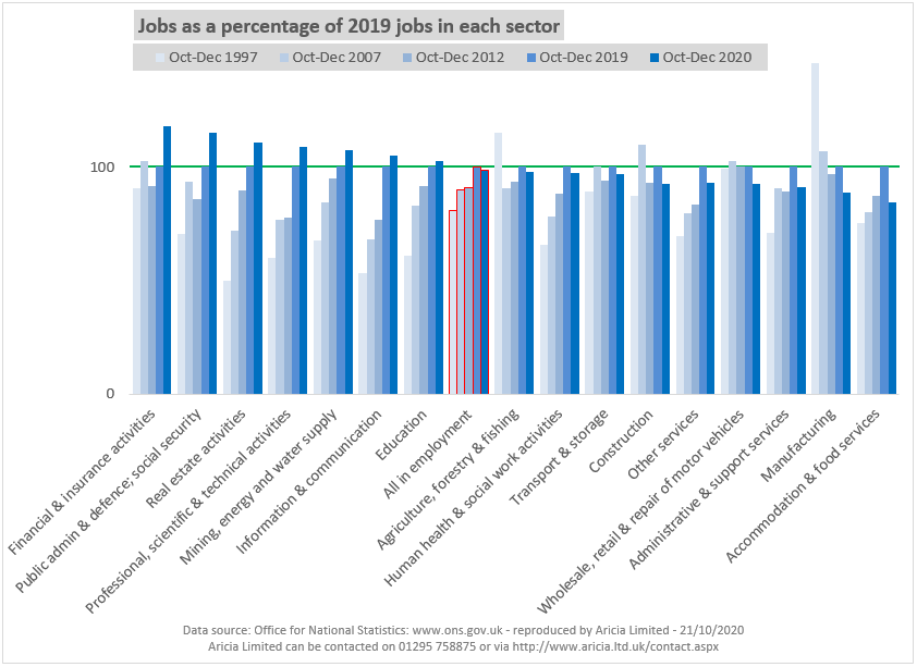Aricia Update - Jobs  by industry - Transport & storage - 23 February 2021 - Employment Statistics