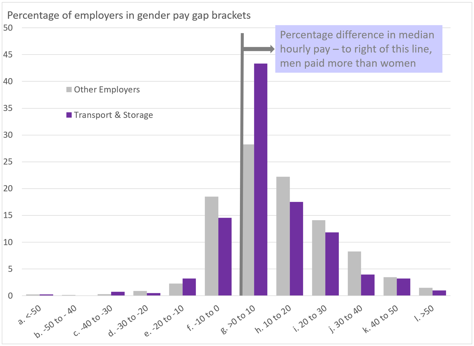 Aricia Update Graph - Gender Pay Gap - 5 April 2018 - Logistics Statistics - Transport Statistics