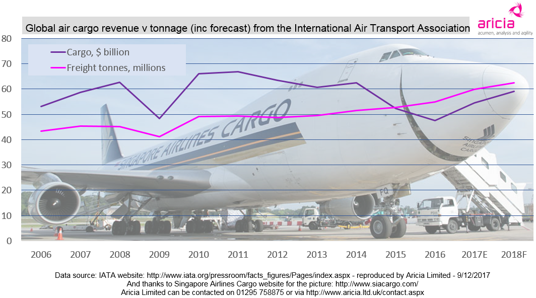 Aricia Update Graph - 9 December 2017 - IATA - International Air Transport Association - Airfreight - Air Cargo - Logistics Statistics