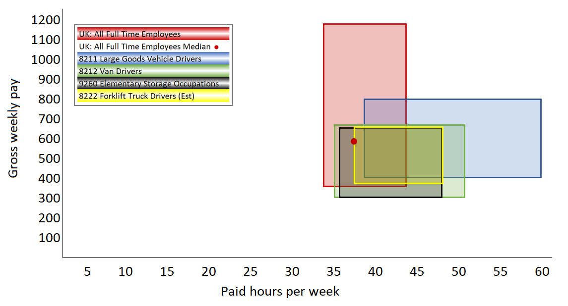 Aricia Update Diagram - ASHE - Annual Survey of Hours & Earnings - 8 December 2020 - ONS - Hours - Wages - Logistics Statistics