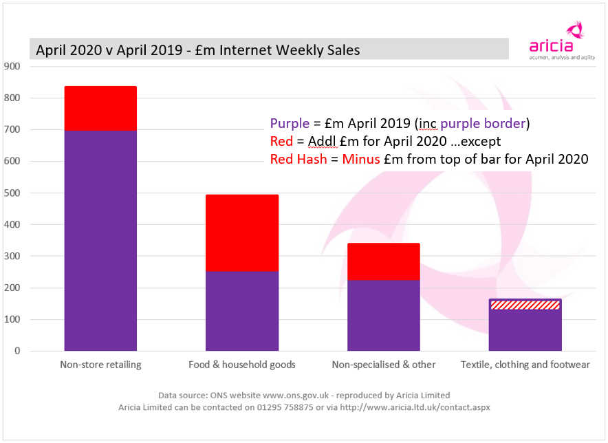 Aricia Update - Internet Sales - Food - Clothing - ONS - Retail Statistics
