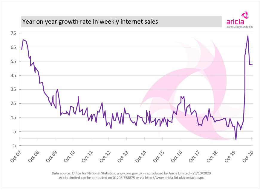 Aricia Update - ONS - Retail Sales - Internet Sales Growth - Online - ecommerce - B2C - Retail Statistics