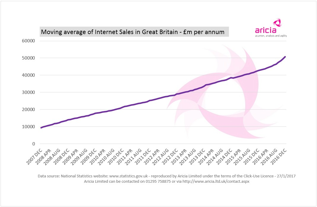 Aricia Update Graph - Internet Sales - Retail Sales - 25 January 2017 - ONS - Verdict - Retail Statistics