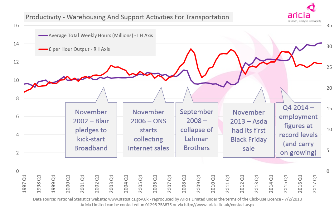 Aricia Update Graph - Warehouse Productivity - 7 February 2018 - ONS - Logistics Statistics